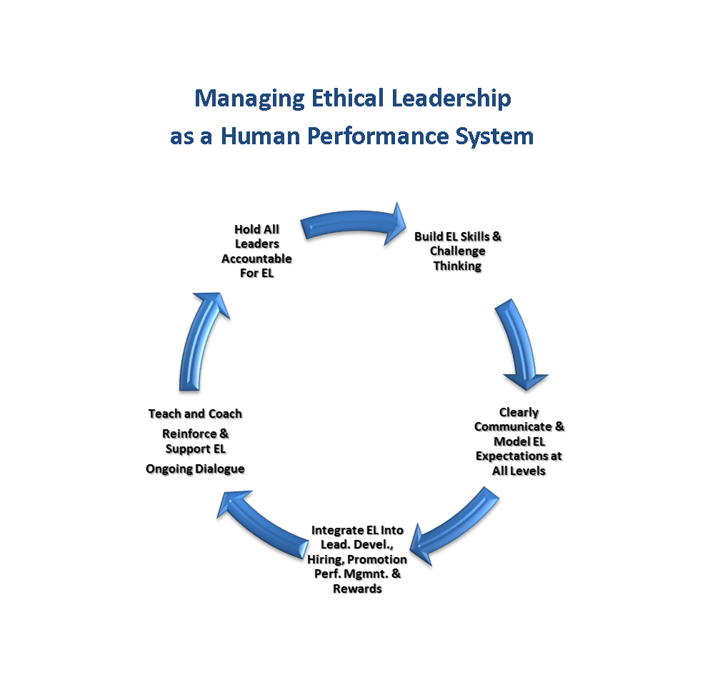 ethical leadership is mostly about leadership Some leaders have embraced ethics as an important aspect of their leadership skills others still need to embrace proper business ethics.