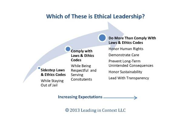 Which of These is Ethical Leadership