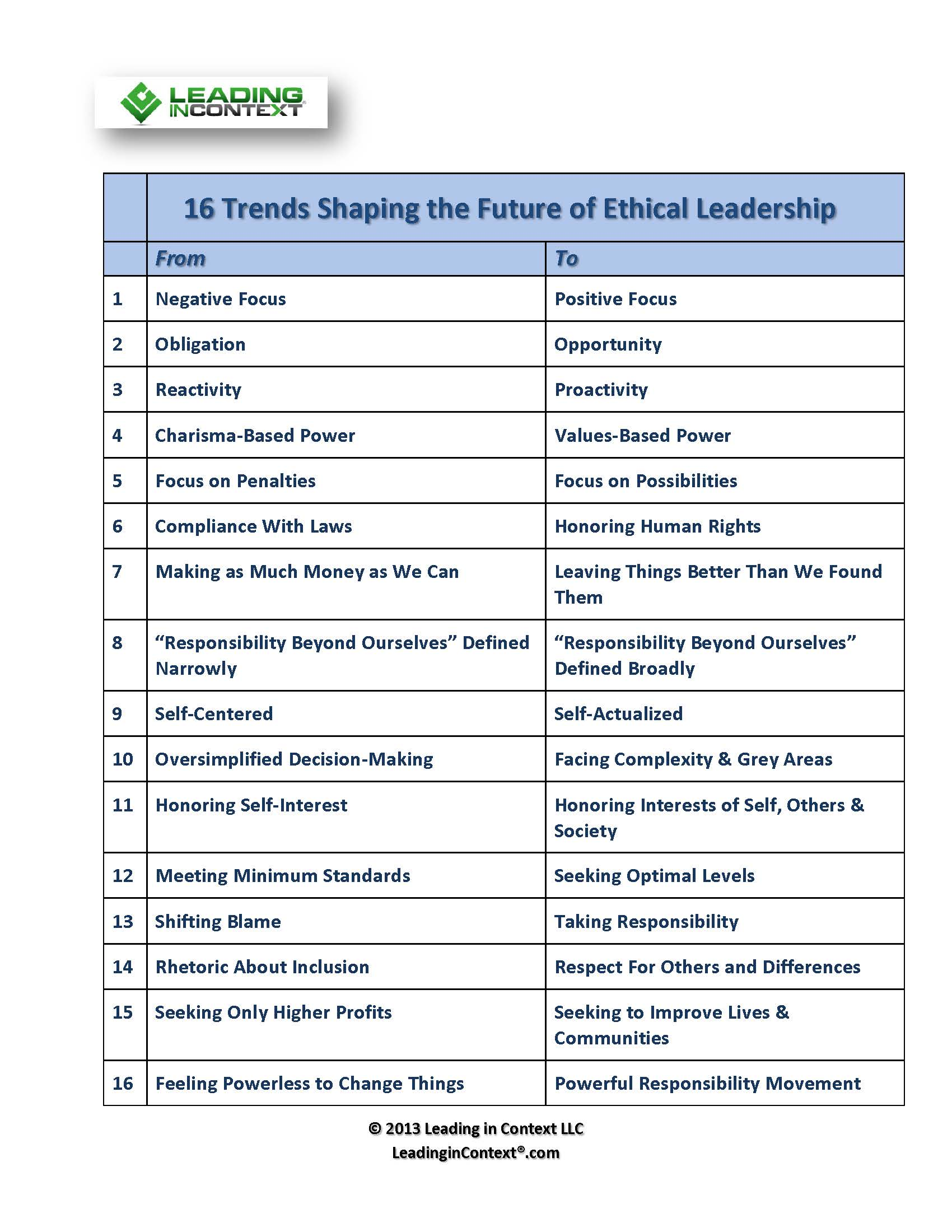 The Power of Ethical Management Summary