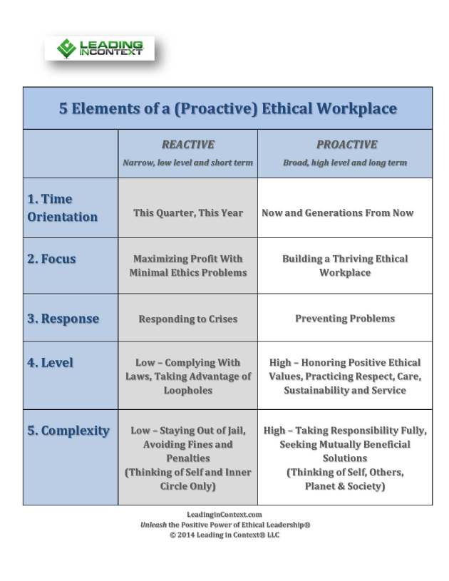 5 Elements of the Ethical Workplace REV