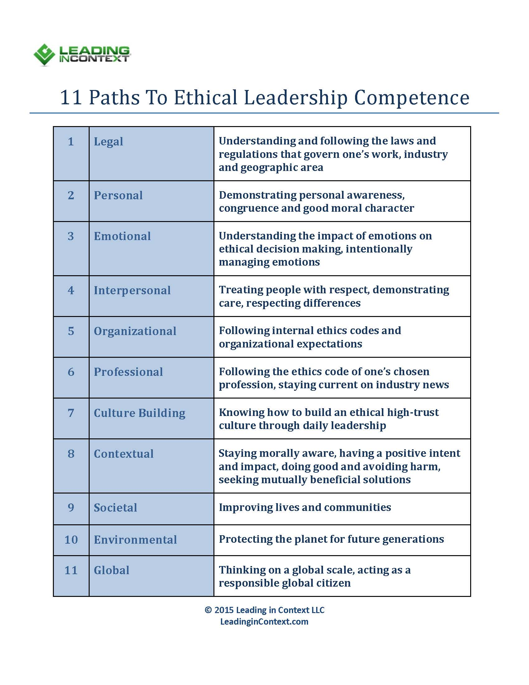 Got Ethics? The Five P's of Ethical Power